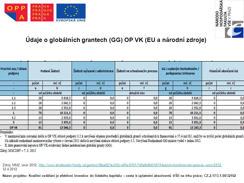 Název projektu: Kvalitní vzdělání je efektivní investice do lidského kapitálu – cesta k uplatnění absolventů VŠE na trhu práce; CZ.2.17/3.1.00/32102 Údaje o globálních grantech (GG) OP VK (EU a národní zdroje) Zdroj: MMZ, únor 2012, http://www.strukturalni-fondy.cz/getdoc/38ea521e-bf2c-40fe-9701-7d0a8d845167/Mesicni-monitorovaci-zprava---unor-2012, 12.4.2012http://www.strukturalni-fondy.cz/getdoc/38ea521e-bf2c-40fe-9701-7d0a8d845167/Mesicni-monitorovaci-zprava---unor-2012