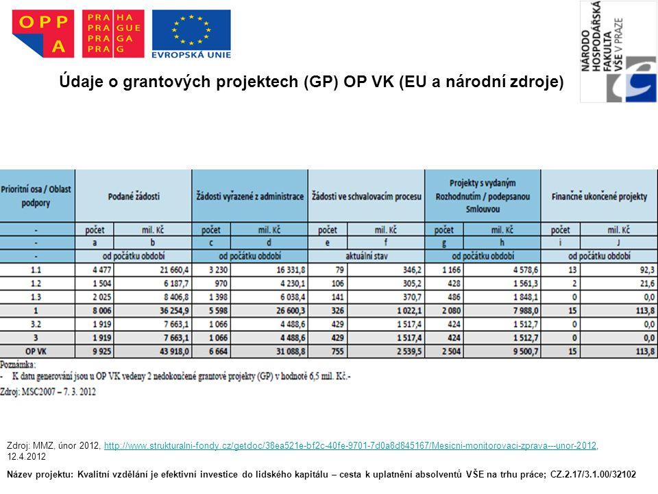 Název projektu: Kvalitní vzdělání je efektivní investice do lidského kapitálu – cesta k uplatnění absolventů VŠE na trhu práce; CZ.2.17/3.1.00/32102 Údaje o grantových projektech (GP) OP VK (EU a národní zdroje) Zdroj: MMZ, únor 2012, http://www.strukturalni-fondy.cz/getdoc/38ea521e-bf2c-40fe-9701-7d0a8d845167/Mesicni-monitorovaci-zprava---unor-2012, 12.4.2012http://www.strukturalni-fondy.cz/getdoc/38ea521e-bf2c-40fe-9701-7d0a8d845167/Mesicni-monitorovaci-zprava---unor-2012