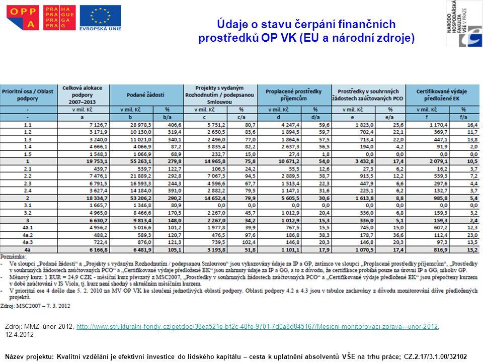 Název projektu: Kvalitní vzdělání je efektivní investice do lidského kapitálu – cesta k uplatnění absolventů VŠE na trhu práce; CZ.2.17/3.1.00/32102 Údaje o stavu čerpání finančních prostředků OP VK (EU a národní zdroje) Zdroj: MMZ, únor 2012, http://www.strukturalni-fondy.cz/getdoc/38ea521e-bf2c-40fe-9701-7d0a8d845167/Mesicni-monitorovaci-zprava---unor-2012, 12.4.2012http://www.strukturalni-fondy.cz/getdoc/38ea521e-bf2c-40fe-9701-7d0a8d845167/Mesicni-monitorovaci-zprava---unor-2012