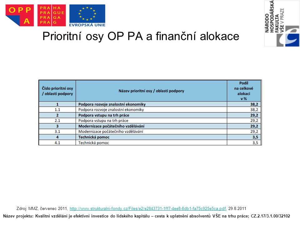 Prioritní osy OP PA a finanční alokace Název projektu: Kvalitní vzdělání je efektivní investice do lidského kapitálu – cesta k uplatnění absolventů VŠE na trhu práce; CZ.2.17/3.1.00/32102 Zdroj: MMZ, červenec 2011, http://www.strukturalni-fondy.cz/Files/e2/e2843731-1ff7-4ee8-8db1-fa75c925e5ca.pdf, 29.8.2011http://www.strukturalni-fondy.cz/Files/e2/e2843731-1ff7-4ee8-8db1-fa75c925e5ca.pdf