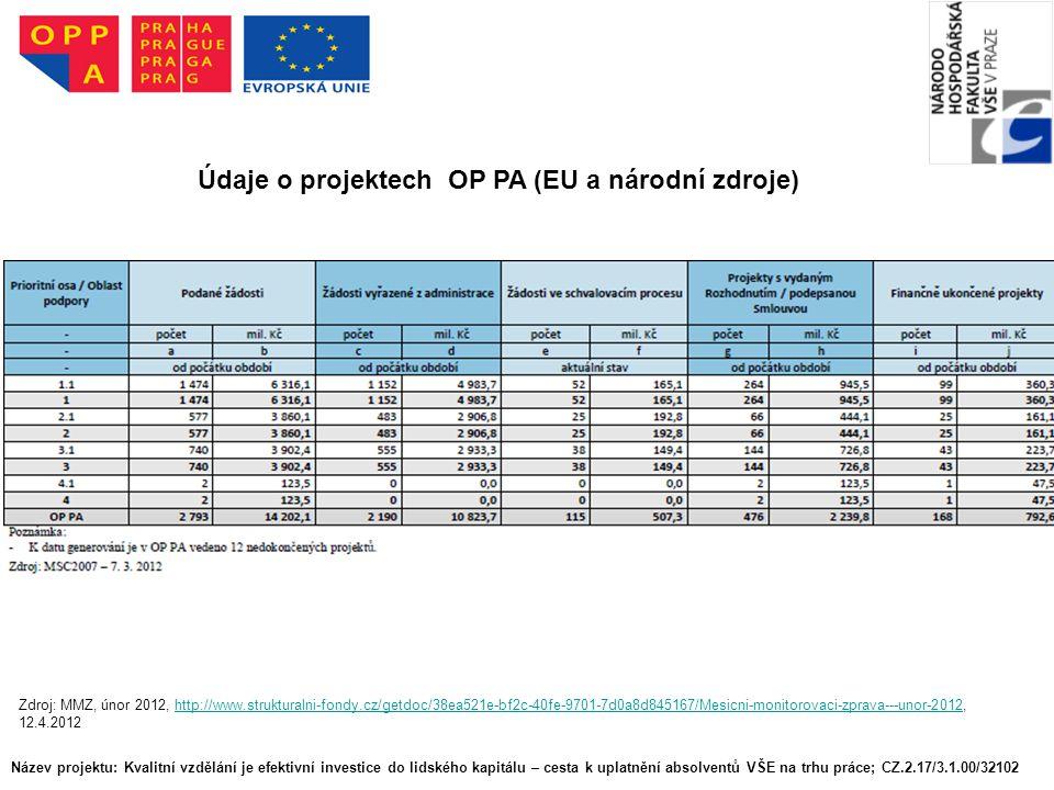 Název projektu: Kvalitní vzdělání je efektivní investice do lidského kapitálu – cesta k uplatnění absolventů VŠE na trhu práce; CZ.2.17/3.1.00/32102 Údaje o projektech OP PA (EU a národní zdroje) Zdroj: MMZ, únor 2012, http://www.strukturalni-fondy.cz/getdoc/38ea521e-bf2c-40fe-9701-7d0a8d845167/Mesicni-monitorovaci-zprava---unor-2012, 12.4.2012http://www.strukturalni-fondy.cz/getdoc/38ea521e-bf2c-40fe-9701-7d0a8d845167/Mesicni-monitorovaci-zprava---unor-2012