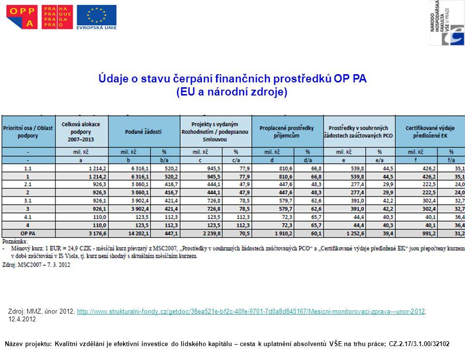 Název projektu: Kvalitní vzdělání je efektivní investice do lidského kapitálu – cesta k uplatnění absolventů VŠE na trhu práce; CZ.2.17/3.1.00/32102 Údaje o stavu čerpání finančních prostředků OP PA (EU a národní zdroje) Zdroj: MMZ, únor 2012, http://www.strukturalni-fondy.cz/getdoc/38ea521e-bf2c-40fe-9701-7d0a8d845167/Mesicni-monitorovaci-zprava---unor-2012, 12.4.2012http://www.strukturalni-fondy.cz/getdoc/38ea521e-bf2c-40fe-9701-7d0a8d845167/Mesicni-monitorovaci-zprava---unor-2012