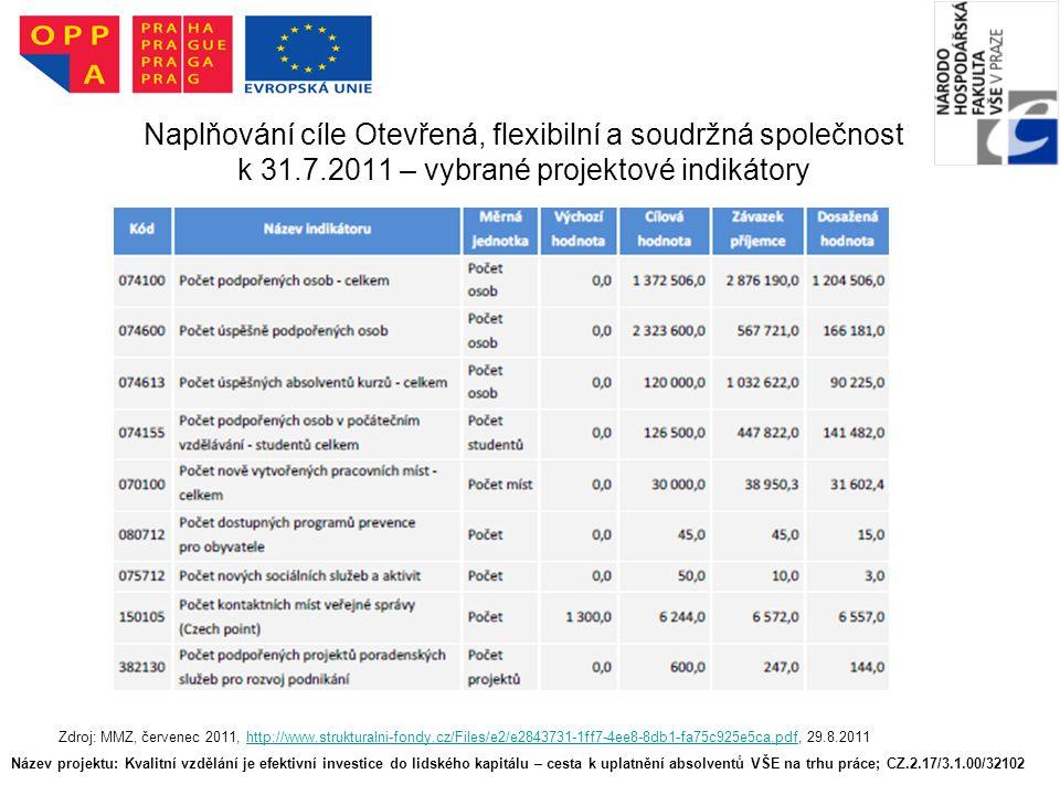 Název projektu: Kvalitní vzdělání je efektivní investice do lidského kapitálu – cesta k uplatnění absolventů VŠE na trhu práce; CZ.2.17/3.1.00/32102 Naplňování cíle Otevřená, flexibilní a soudržná společnost k 31.7.2011 – vybrané projektové indikátory Zdroj: MMZ, červenec 2011, http://www.strukturalni-fondy.cz/Files/e2/e2843731-1ff7-4ee8-8db1-fa75c925e5ca.pdf, 29.8.2011http://www.strukturalni-fondy.cz/Files/e2/e2843731-1ff7-4ee8-8db1-fa75c925e5ca.pdf