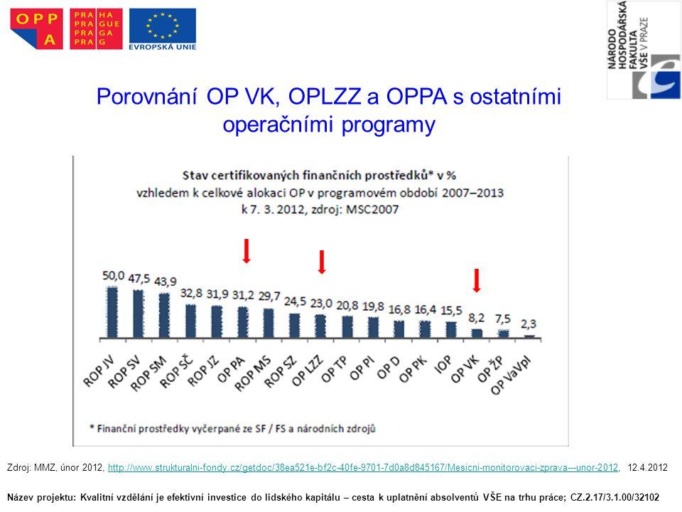 Název projektu: Kvalitní vzdělání je efektivní investice do lidského kapitálu – cesta k uplatnění absolventů VŠE na trhu práce; CZ.2.17/3.1.00/32102 Porovnání OP VK, OPLZZ a OPPA s ostatními operačními programy Zdroj: MMZ, únor 2012, http://www.strukturalni-fondy.cz/getdoc/38ea521e-bf2c-40fe-9701-7d0a8d845167/Mesicni-monitorovaci-zprava---unor-2012, 12.4.2012http://www.strukturalni-fondy.cz/getdoc/38ea521e-bf2c-40fe-9701-7d0a8d845167/Mesicni-monitorovaci-zprava---unor-2012