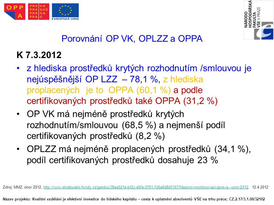 Název projektu: Kvalitní vzdělání je efektivní investice do lidského kapitálu – cesta k uplatnění absolventů VŠE na trhu práce; CZ.2.17/3.1.00/32102 Porovnání OP VK, OPLZZ a OPPA K 7.3.2012 z hlediska prostředků krytých rozhodnutím /smlouvou je nejúspěšnější OP LZZ – 78,1 %, z hlediska proplacených je to OPPA (60,1 %) a podle certifikovaných prostředků také OPPA (31,2 %) OP VK má nejméně prostředků krytých rozhodnutím/smlouvou (68,5 %) a nejmenší podíl certifikovaných prostředků (8,2 %) OPLZZ má nejméně proplacených prostředků (34,1 %), podíl certifikovaných prostředků dosahuje 23 % Zdroj: MMZ, únor 2012, http://www.strukturalni-fondy.cz/getdoc/38ea521e-bf2c-40fe-9701-7d0a8d845167/Mesicni-monitorovaci-zprava---unor-2012, 12.4.2012http://www.strukturalni-fondy.cz/getdoc/38ea521e-bf2c-40fe-9701-7d0a8d845167/Mesicni-monitorovaci-zprava---unor-2012