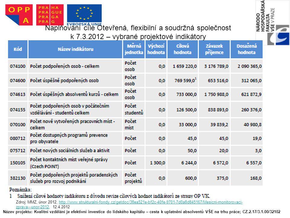 Název projektu: Kvalitní vzdělání je efektivní investice do lidského kapitálu – cesta k uplatnění absolventů VŠE na trhu práce; CZ.2.17/3.1.00/32102 Naplňování cíle Otevřená, flexibilní a soudržná společnost k 7.3.2012 – vybrané projektové indikátory Zdroj: MMZ, únor 2012, http://www.strukturalni-fondy.cz/getdoc/38ea521e-bf2c-40fe-9701-7d0a8d845167/Mesicni-monitorovaci- zprava---unor-2012, 12.4.2012http://www.strukturalni-fondy.cz/getdoc/38ea521e-bf2c-40fe-9701-7d0a8d845167/Mesicni-monitorovaci- zprava---unor-2012
