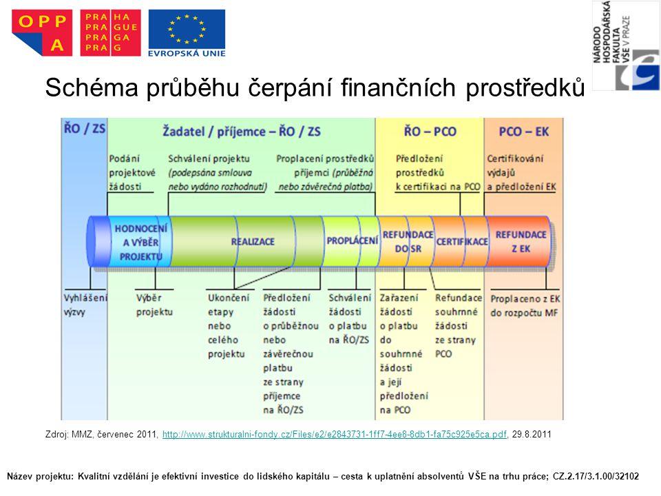 Schéma průběhu čerpání finančních prostředků Název projektu: Kvalitní vzdělání je efektivní investice do lidského kapitálu – cesta k uplatnění absolventů VŠE na trhu práce; CZ.2.17/3.1.00/32102 Zdroj: MMZ, červenec 2011, http://www.strukturalni-fondy.cz/Files/e2/e2843731-1ff7-4ee8-8db1-fa75c925e5ca.pdf, 29.8.2011http://www.strukturalni-fondy.cz/Files/e2/e2843731-1ff7-4ee8-8db1-fa75c925e5ca.pdf