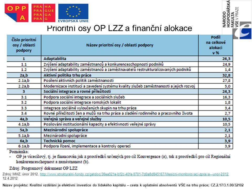 Prioritní osy OP LZZ a finanční alokace Název projektu: Kvalitní vzdělání je efektivní investice do lidského kapitálu – cesta k uplatnění absolventů VŠE na trhu práce; CZ.2.17/3.1.00/32102 Zdroj: MMZ, únor 2012, http://www.strukturalni-fondy.cz/getdoc/38ea521e-bf2c-40fe-9701-7d0a8d845167/Mesicni-monitorovaci-zprava---unor-2012, 12.4.2012http://www.strukturalni-fondy.cz/getdoc/38ea521e-bf2c-40fe-9701-7d0a8d845167/Mesicni-monitorovaci-zprava---unor-2012