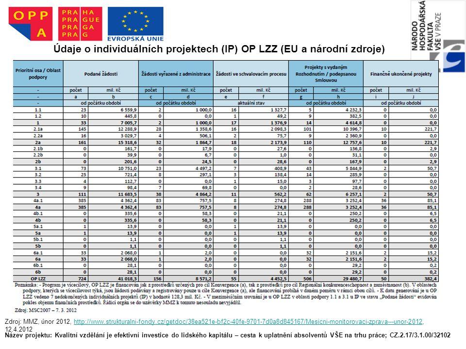 Název projektu: Kvalitní vzdělání je efektivní investice do lidského kapitálu – cesta k uplatnění absolventů VŠE na trhu práce; CZ.2.17/3.1.00/32102 Údaje o individuálních projektech (IP) OP LZZ (EU a národní zdroje) Zdroj: MMZ, únor 2012, http://www.strukturalni-fondy.cz/getdoc/38ea521e-bf2c-40fe-9701-7d0a8d845167/Mesicni-monitorovaci-zprava---unor-2012, 12.4.2012http://www.strukturalni-fondy.cz/getdoc/38ea521e-bf2c-40fe-9701-7d0a8d845167/Mesicni-monitorovaci-zprava---unor-2012