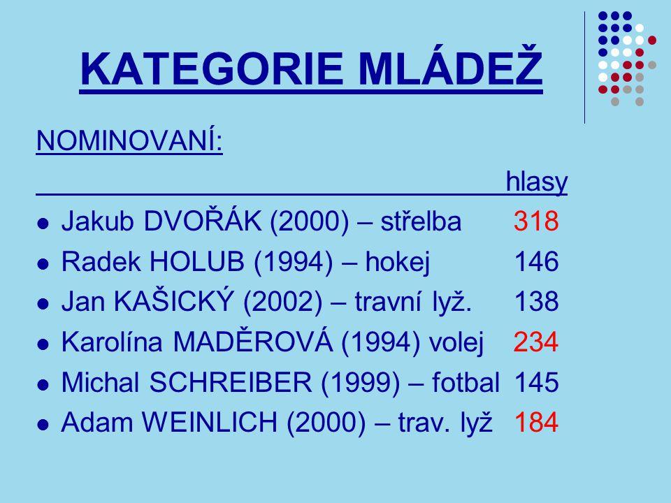 KATEGORIE MLÁDEŽ NOMINOVANÍ: hlasy Jakub DVOŘÁK (2000) – střelba 318 Radek HOLUB (1994) – hokej 146 Jan KAŠICKÝ (2002) – travní lyž.