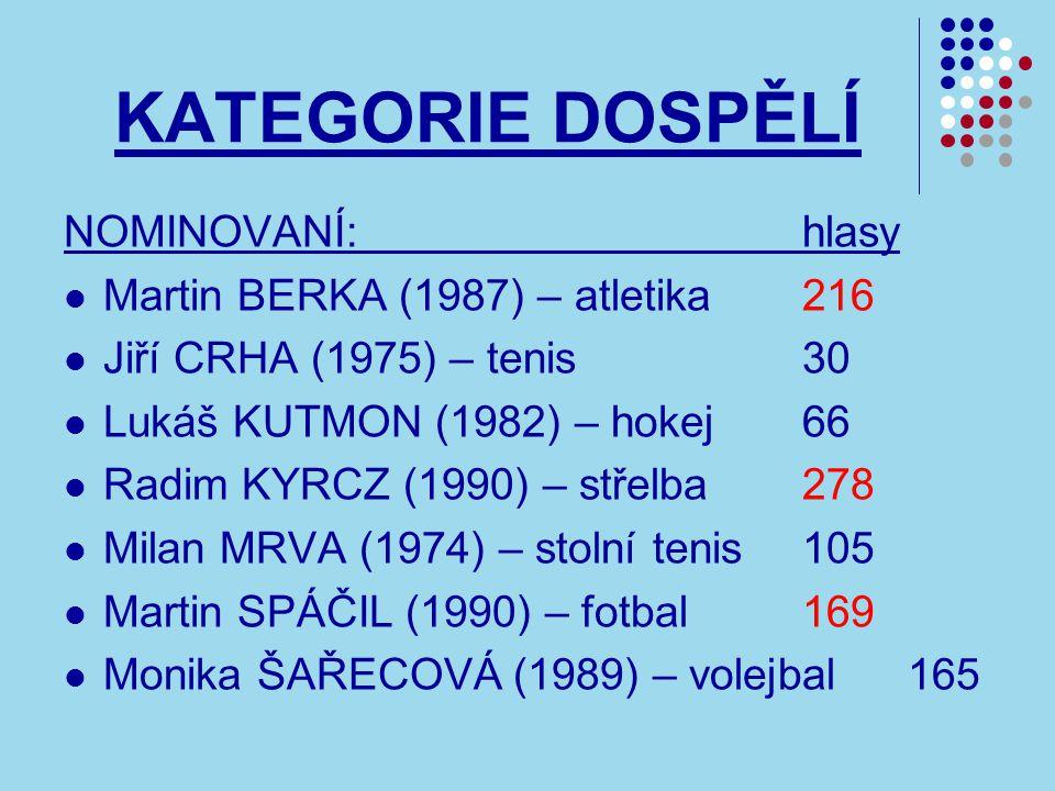 KATEGORIE DOSPĚLÍ NOMINOVANÍ:hlasy Martin BERKA (1987) – atletika216 Jiří CRHA (1975) – tenis30 Lukáš KUTMON (1982) – hokej66 Radim KYRCZ (1990) – střelba278 Milan MRVA (1974) – stolní tenis105 Martin SPÁČIL (1990) – fotbal169 Monika ŠAŘECOVÁ (1989) – volejbal165