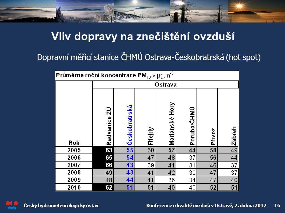 Český hydrometeorologický ústav Konference o kvalitě ovzduší v Ostravě, 2. dubna 2012 16 Vliv dopravy na znečištění ovzduší Dopravní měřicí stanice ČH