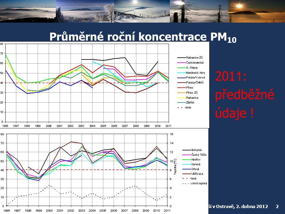 Český hydrometeorologický ústav Konference o kvalitě ovzduší v Ostravě, 2. dubna 2012 2 Průměrné roční koncentrace PM 10 201 1 : předběžné údaje !