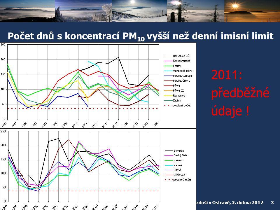 Český hydrometeorologický ústav Konference o kvalitě ovzduší v Ostravě, 2. dubna 2012 3 Počet dnů s koncentrací PM 10 vyšší než denní imisní limit 201