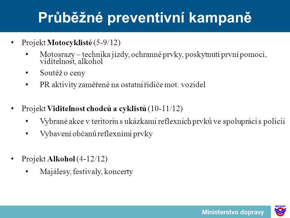 Průběžné preventivní kampaně Projekt Motocyklisté (5-9/12) Motosrazy – technika jízdy, ochranné prvky, poskytnutí první pomoci, viditelnost, alkohol Soutěž o ceny PR aktivity zaměřené na ostatní řidiče mot.