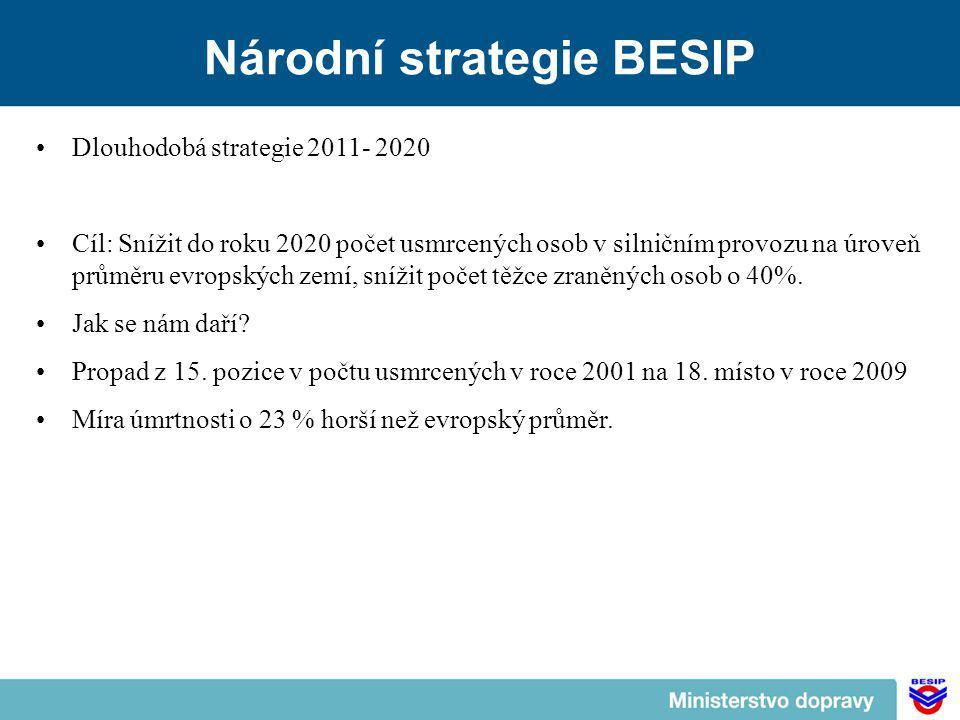 Národní strategie BESIP Dlouhodobá strategie 2011- 2020 Cíl: Snížit do roku 2020 počet usmrcených osob v silničním provozu na úroveň průměru evropských zemí, snížit počet těžce zraněných osob o 40%.
