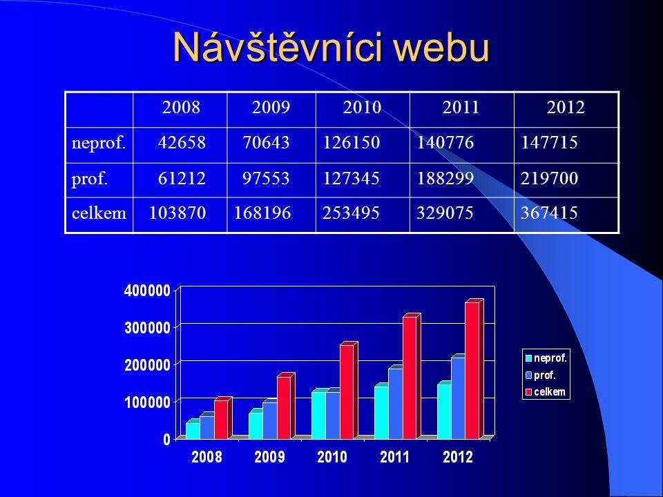 Návštěvníci webu 20082009201020112012 neprof. 42658 70643126150140776147715 prof. 61212 97553127345188299219700 celkem 103870168196253495329075367415