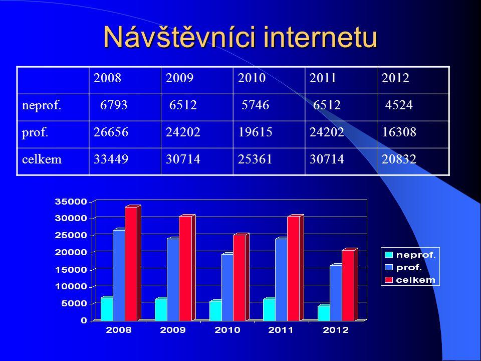Návštěvníci internetu 20082009201020112012 neprof. 6793 6512 5746 6512 4524 prof.2665624202196152420216308 celkem3344930714253613071420832
