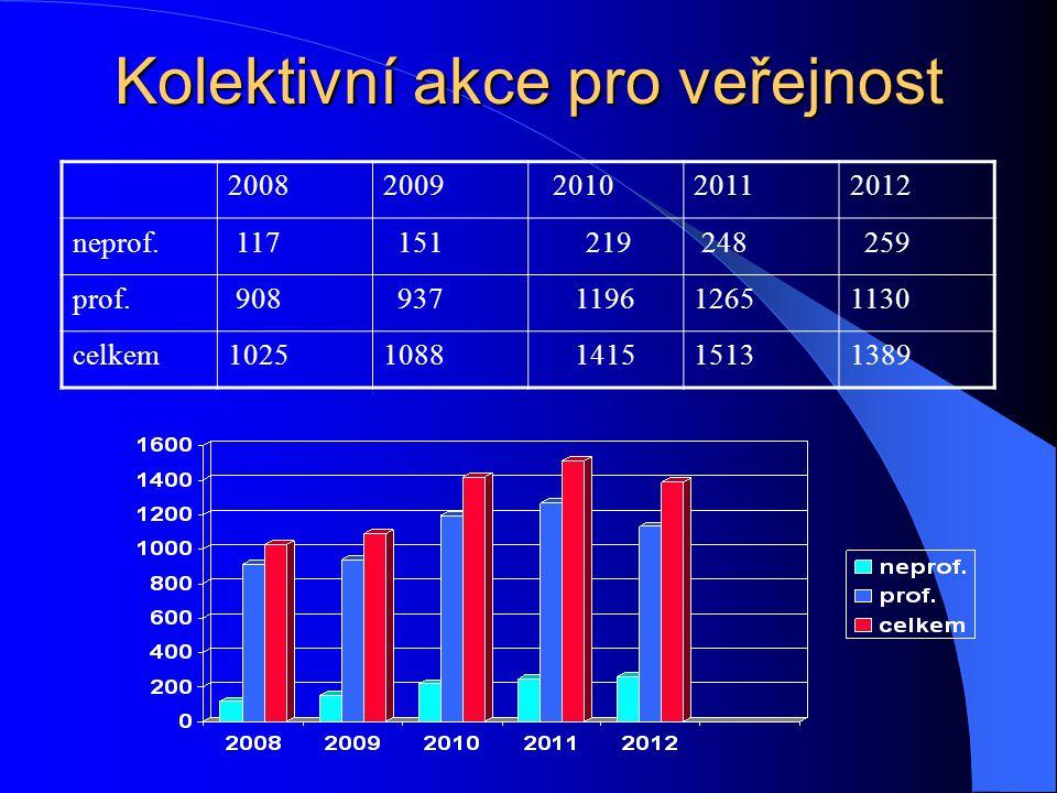Kolektivní akce pro veřejnost 20082009 201020112012 neprof. 117 151 219 248 259 prof. 908 937119612651130 celkem10251088141515131389