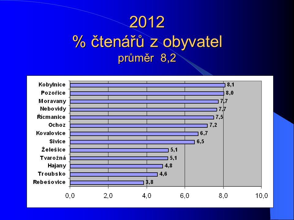 2012 % čtenářů z obyvatel průměr 8,2