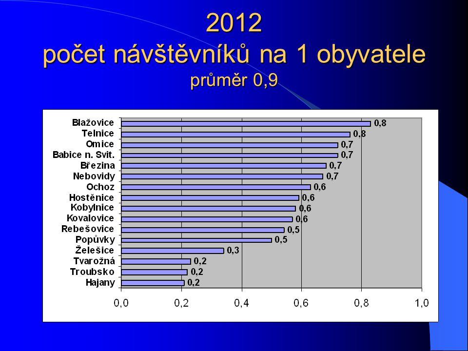 2012 počet návštěvníků na 1 obyvatele průměr 0,9