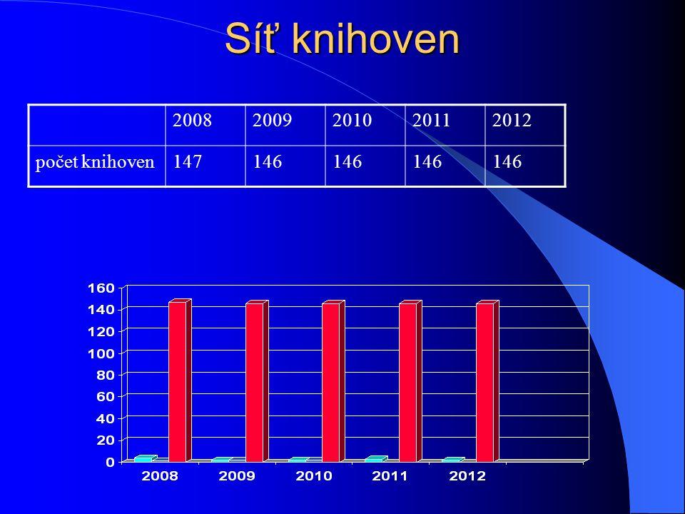 Síť knihoven 20082009201020112012 počet knihoven147146