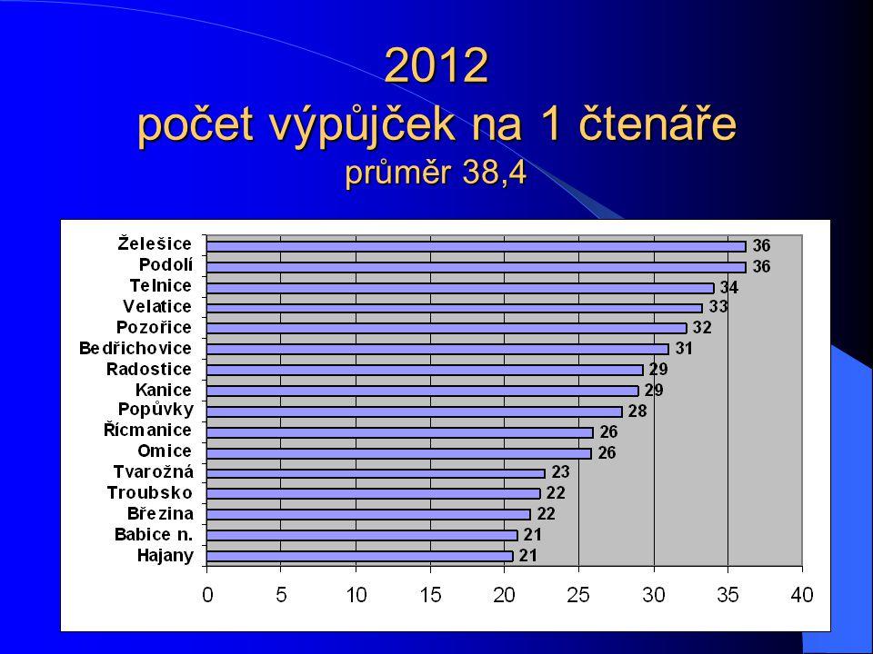 2012 počet výpůjček na 1 čtenáře průměr 38,4