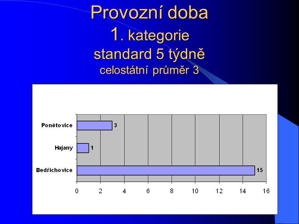 Provozní doba 1. kategorie standard 5 týdně celostátní průměr 3