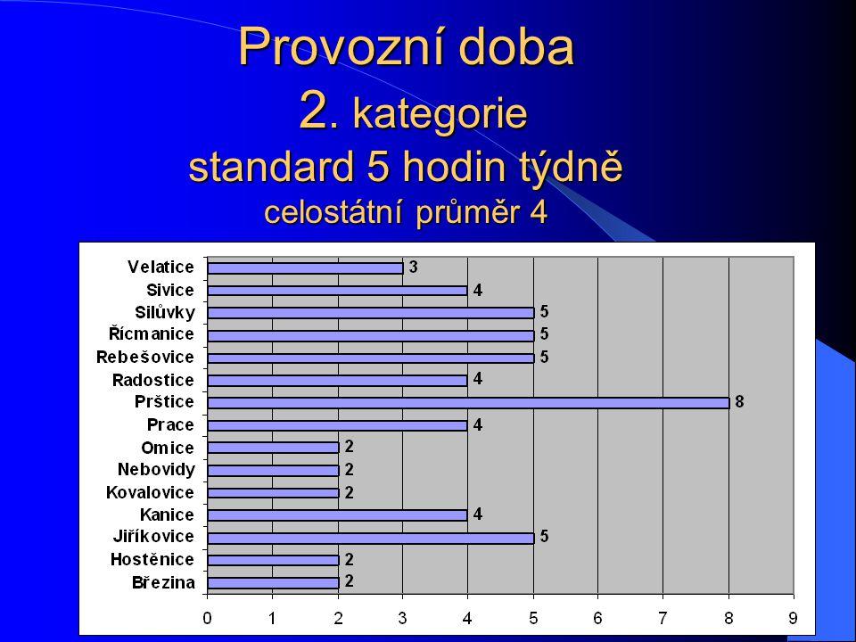 Provozní doba 2. kategorie standard 5 hodin týdně celostátní průměr 4