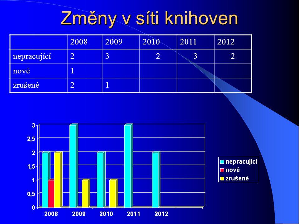 Změny v síti knihoven 20082009201020112012 nepracující23232 nové1 zrušené21
