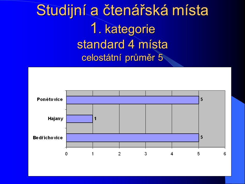Studijní a čtenářská místa 1. kategorie standard 4 místa celostátní průměr 5