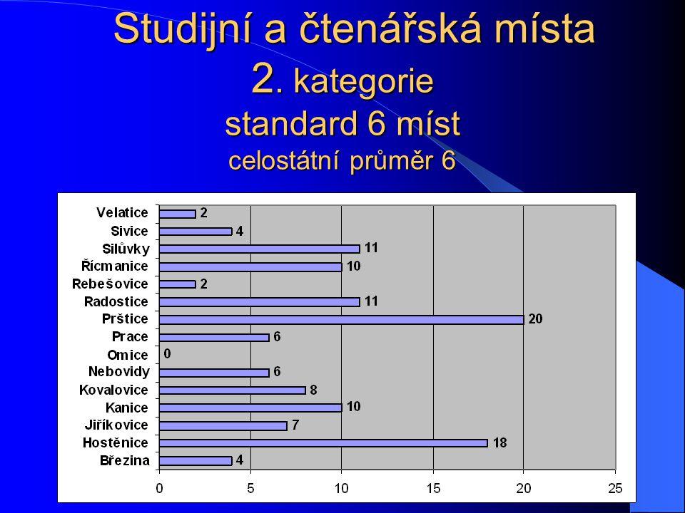 Studijní a čtenářská místa 2. kategorie standard 6 míst celostátní průměr 6 Studijní a čtenářská místa 2. kategorie standard 6 míst celostátní průměr