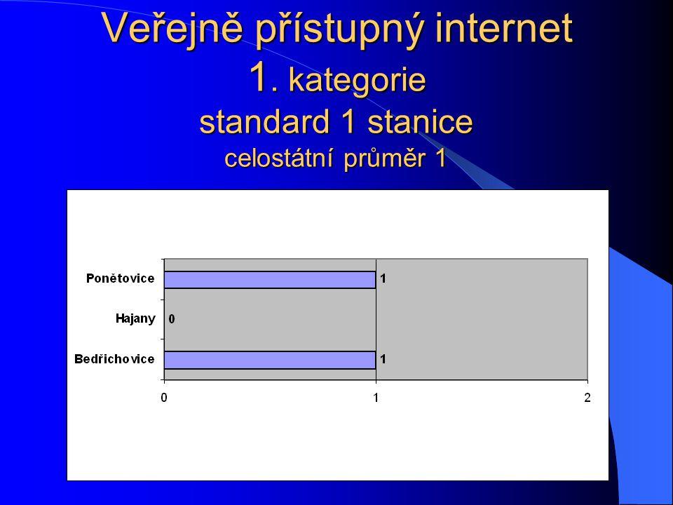 Veřejně přístupný internet 1. kategorie standard 1 stanice celostátní průměr 1