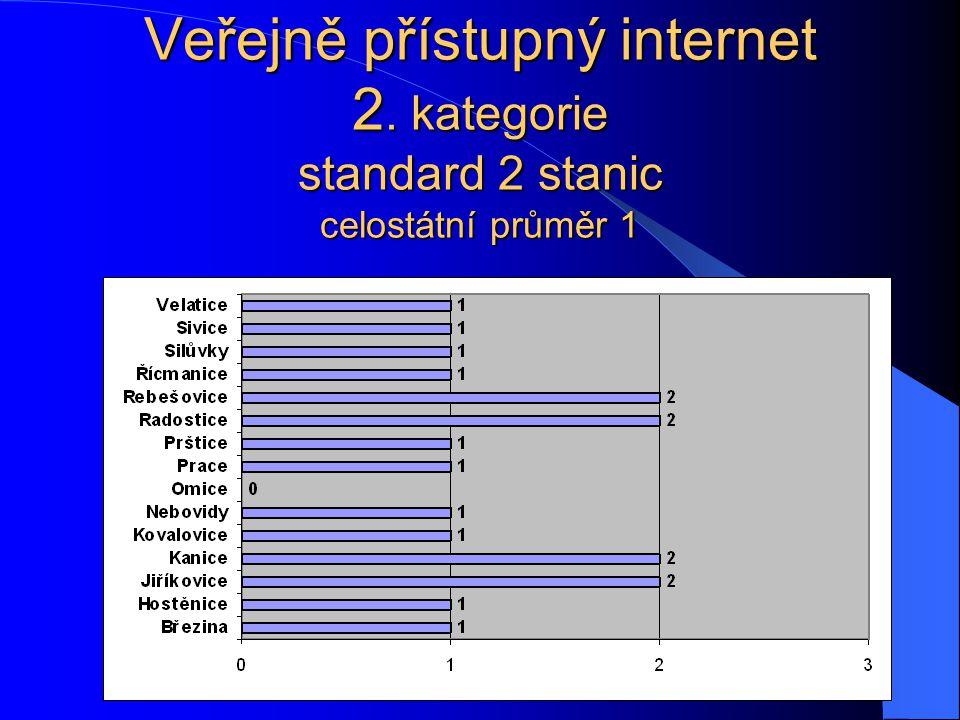 Veřejně přístupný internet 2. kategorie standard 2 stanic celostátní průměr 1
