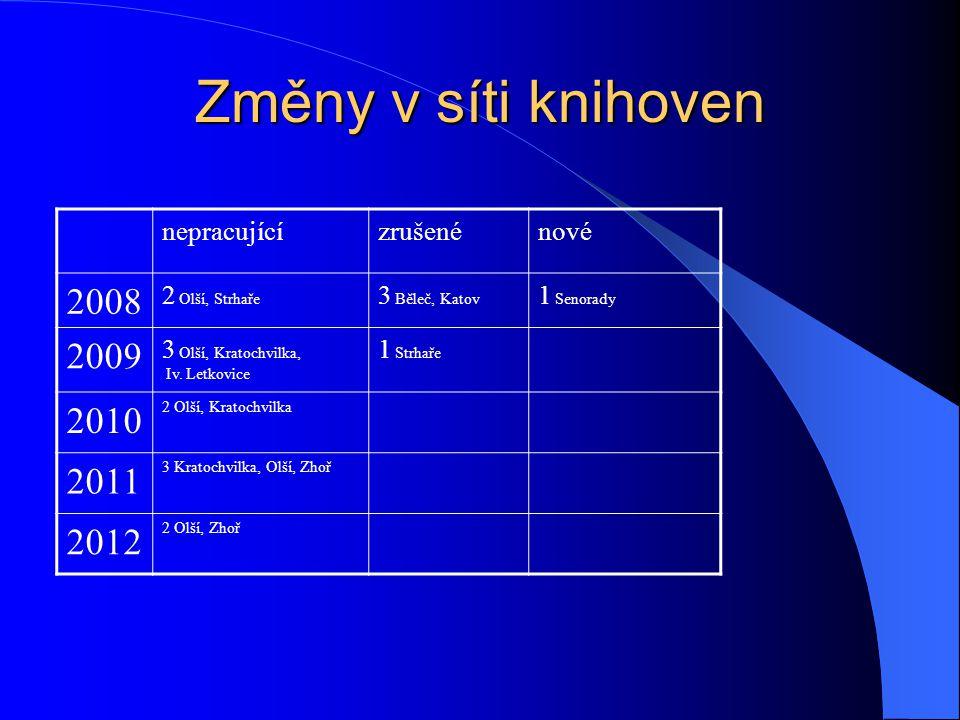 Změny v síti knihoven nepracujícízrušenénové 2008 2 Olší, Strhaře 3 Běleč, Katov 1 Senorady 2009 3 Olší, Kratochvilka, Iv.