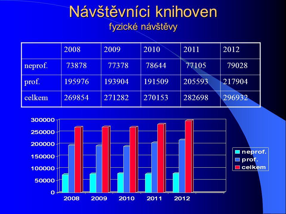 Návštěvníci knihoven fyzické návštěvy 20082009201020112012 neprof.
