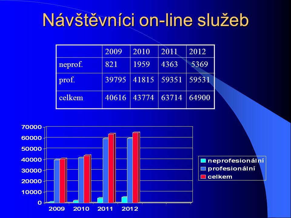 Návštěvníci webu 20082009201020112012 neprof.42658 70643126150140776147715 prof.