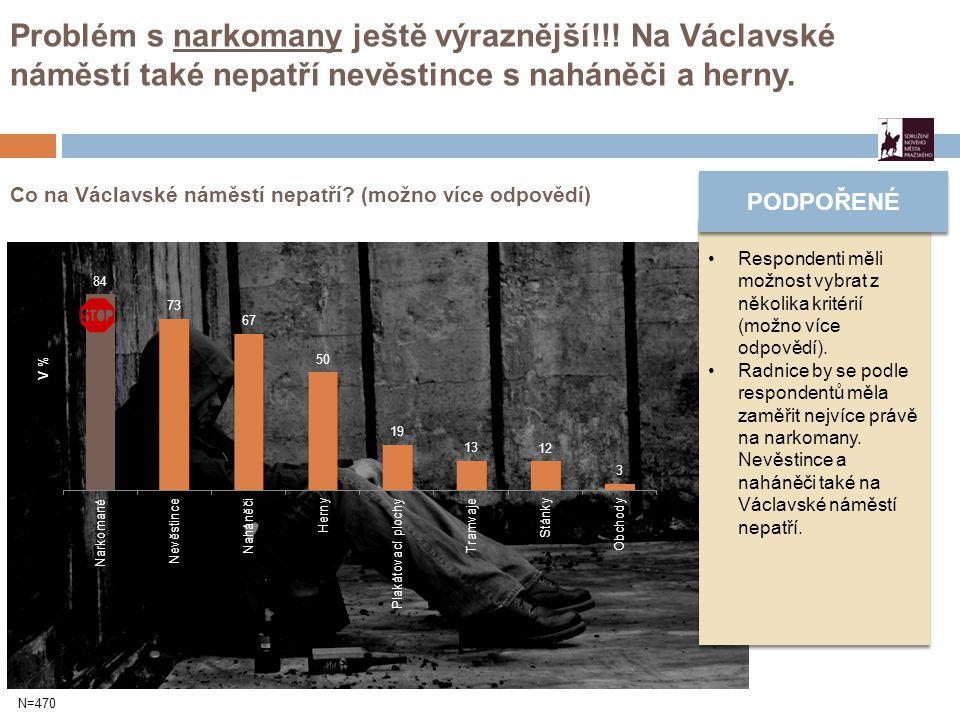 Co na Václavské náměstí nepatří. (možno více odpovědí) Problém s narkomany ještě výraznější!!.