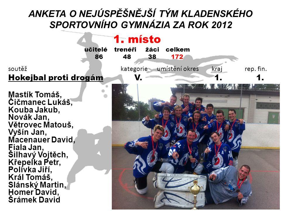 ANKETA O NEJÚSPĚŠNĚJŠÍ TÝM KLADENSKÉHO SPORTOVNÍHO GYMNÁZIA ZA ROK 2012 soutěž kategorie umístění okres kraj rep. fin. Hokejbal proti drogám V. 1. 1.