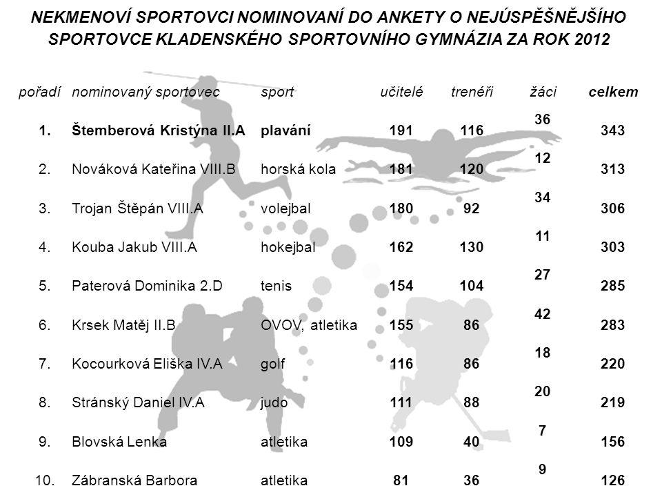 NEKMENOVÍ SPORTOVCI NOMINOVANÍ DO ANKETY O NEJÚSPĚŠNĚJŠÍHO SPORTOVCE KLADENSKÉHO SPORTOVNÍHO GYMNÁZIA ZA ROK 2012 pořadínominovaný sportovecsportučite