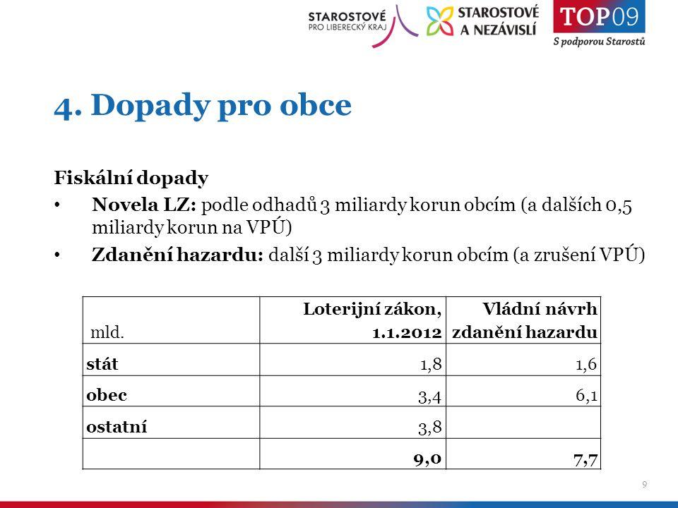 9 4. Dopady pro obce Fiskální dopady Novela LZ: podle odhadů 3 miliardy korun obcím (a dalších 0,5 miliardy korun na VPÚ) Zdanění hazardu: další 3 mil