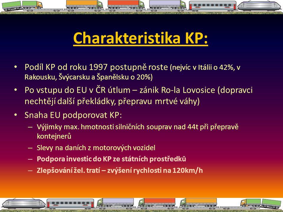 Charakteristika KP: Podíl KP od roku 1997 postupně roste (nejvíc v Itálii o 42%, v Rakousku, Švýcarsku a Španělsku o 20%) Po vstupu do EU v ČR útlum –