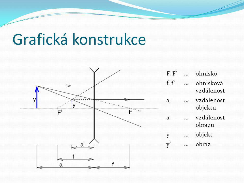 Grafická konstrukce F, F'…ohnisko f, f'…ohnisková vzdálenost a…vzdálenost objektu a'a'…vzdálenost obrazu y…objekt y'y'…obraz