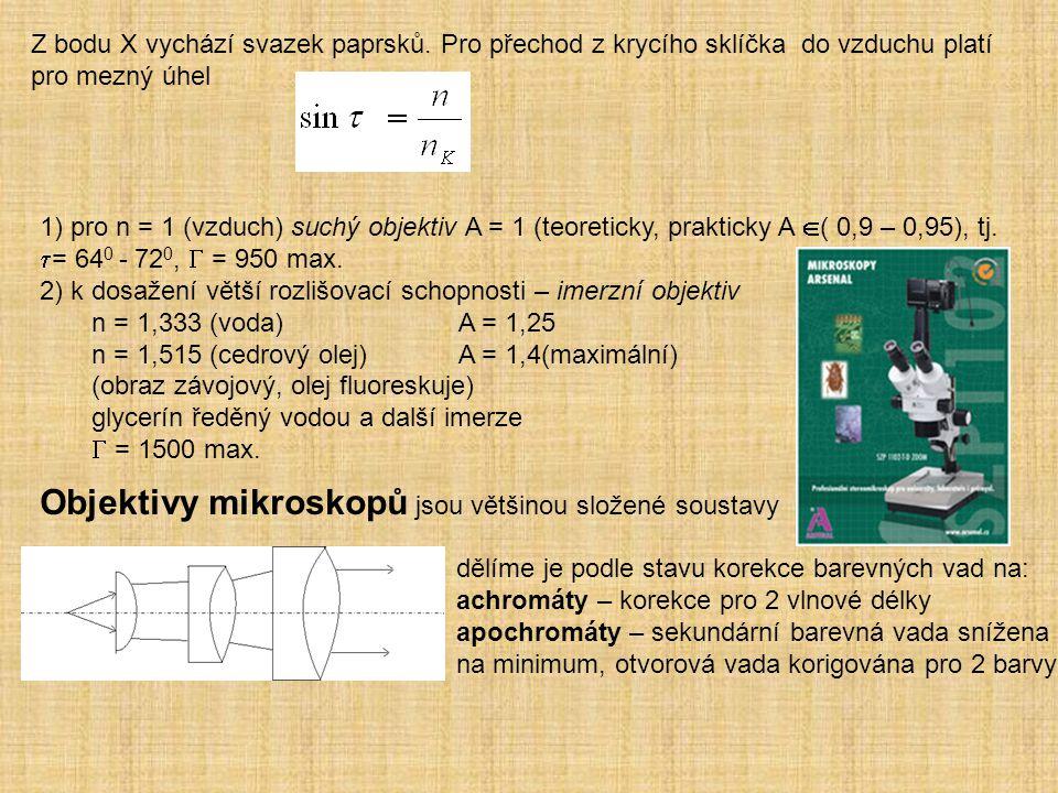 Z bodu X vychází svazek paprsků. Pro přechod z krycího sklíčka do vzduchu platí pro mezný úhel 1) pro n = 1 (vzduch) suchý objektiv A = 1 (teoreticky,