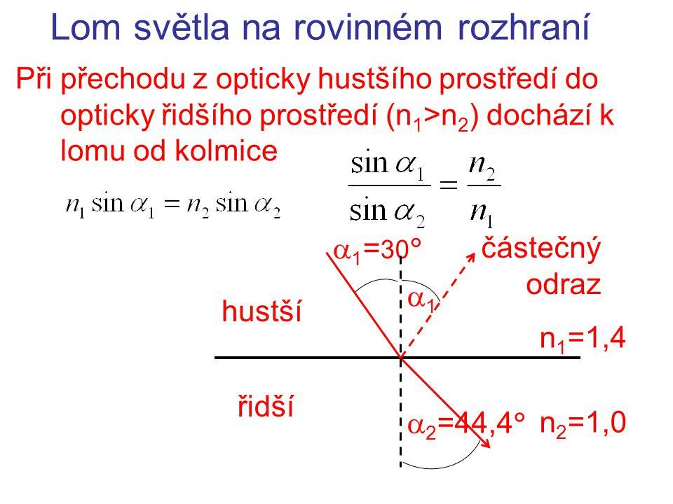 Mezní úhel lomu:  2 = 90  při přechodu z opticky hustšího prostředí do opticky řidšího prostředí (n 1 > n 2 ); Úplný odraz  1m =45,6  řidší hustší n 1 =1,4 n 2 =1,0  2 =90  Při úhlu dopadu větším než je mezní úhel,  1 >  1m dochází k úplnému odrazu úplný odraz