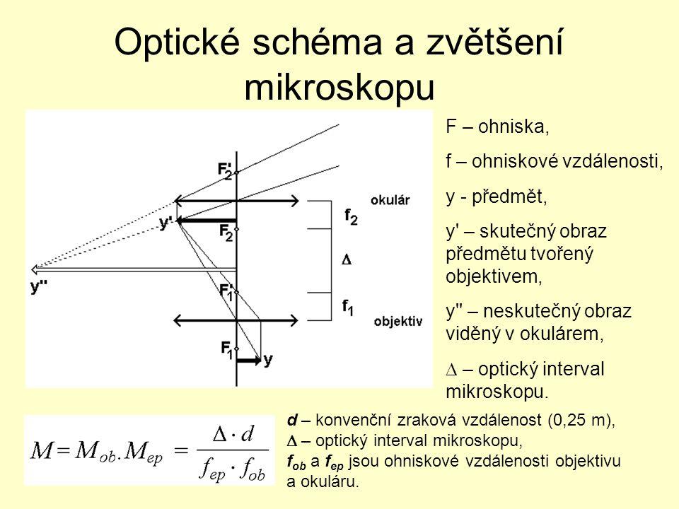 Optické schéma a zvětšení mikroskopu F – ohniska, f – ohniskové vzdálenosti, y - předmět, y – skutečný obraz předmětu tvořený objektivem, y – neskutečný obraz viděný v okulárem,  – optický interval mikroskopu.
