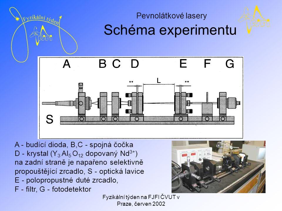 Pevnolátkové lasery Fyzikální týden na FJFI ČVUT v Praze, červen 2002 Schéma experimentu A - budící dioda, B,C - spojná čočka D - krystal (Y 3 Al 5 O 12 dopovaný Nd 3+ ) na zadní straně je napařeno selektivně propouštějící zrcadlo, S - optická lavice E - polopropustné duté zrcadlo, F - filtr, G - fotodetektor