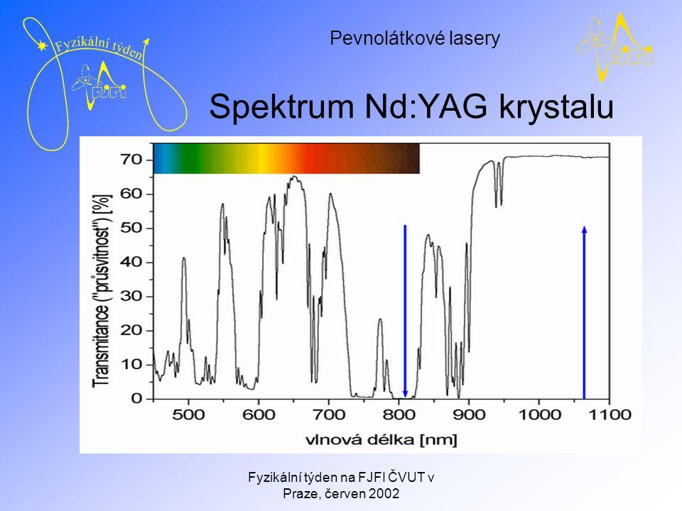Pevnolátkové lasery Fyzikální týden na FJFI ČVUT v Praze, červen 2002 Spektrum Nd:YAG krystalu