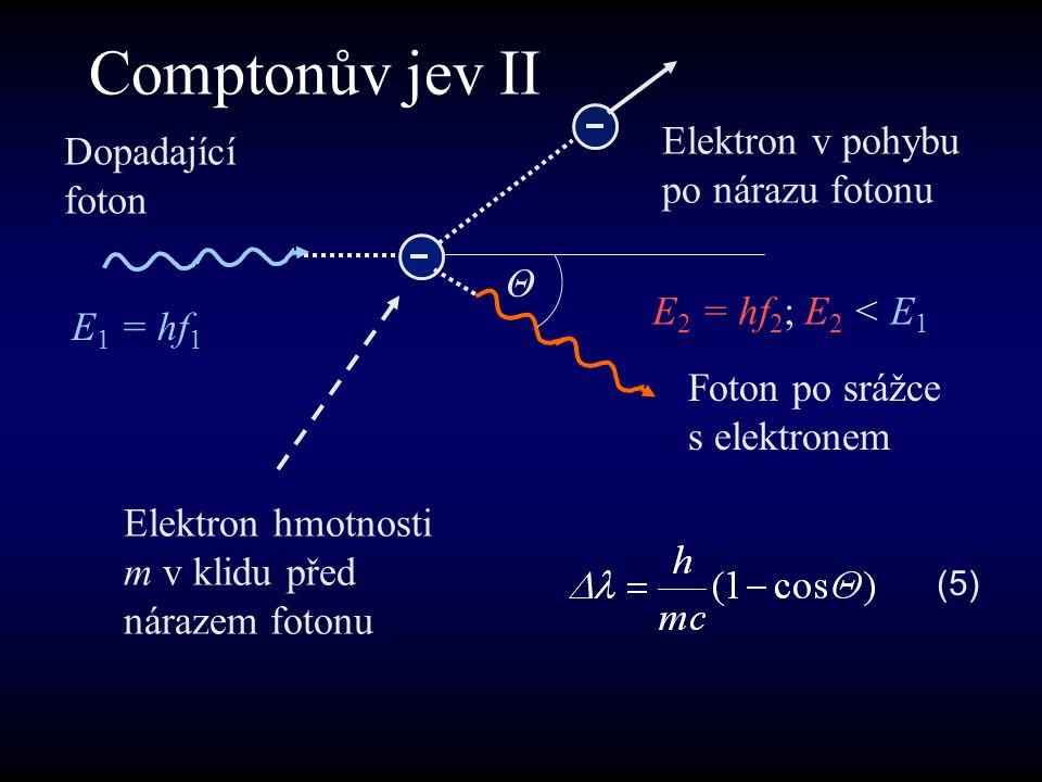Dopadající foton E 1 = hf 1 Elektron hmotnosti m v klidu před nárazem fotonu Elektron v pohybu po nárazu fotonu Foton po srážce s elektronem Θ E 2 = hf 2 ; E 2 < E 1 (5) Comptonův jev II