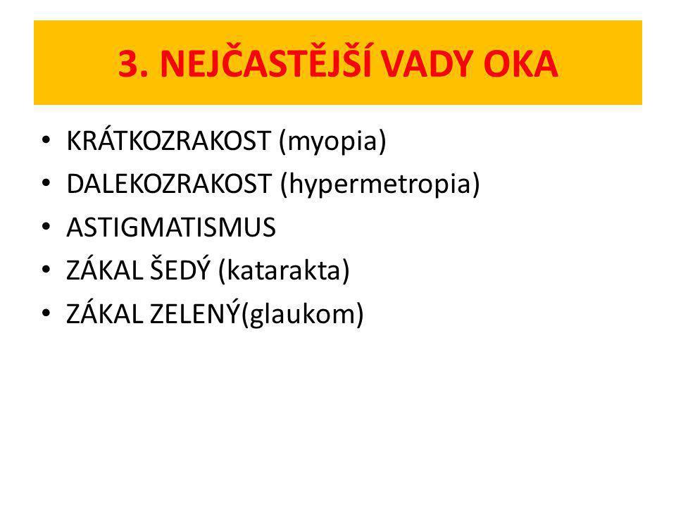 3. NEJČASTĚJŠÍ VADY OKA KRÁTKOZRAKOST (myopia) DALEKOZRAKOST (hypermetropia) ASTIGMATISMUS ZÁKAL ŠEDÝ (katarakta) ZÁKAL ZELENÝ(glaukom)